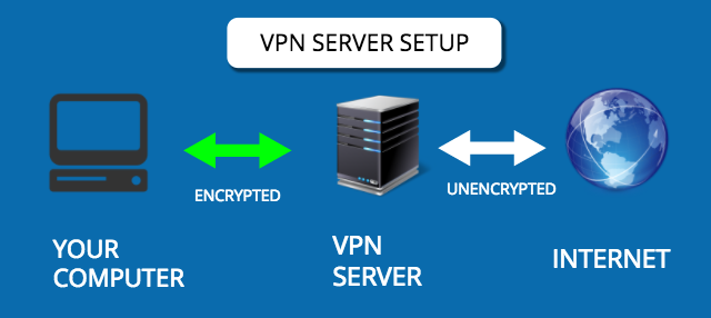 How to make a VPN connection in Ubuntu?